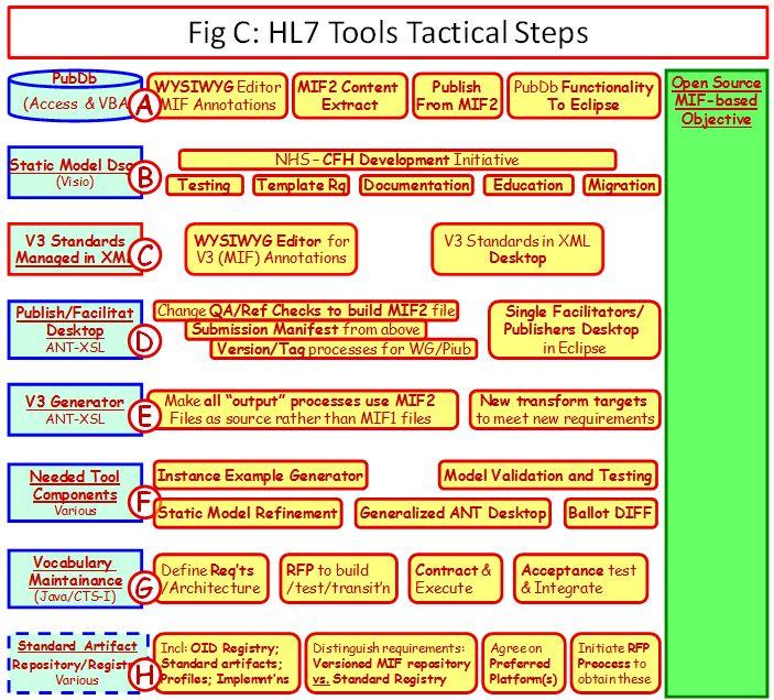 HL7 Tools Tactical Steps