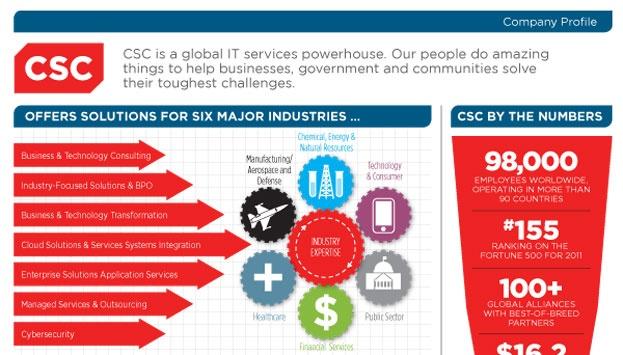 CSC Company Profile Infographic   Infographics   Pinterest   Cloud ...