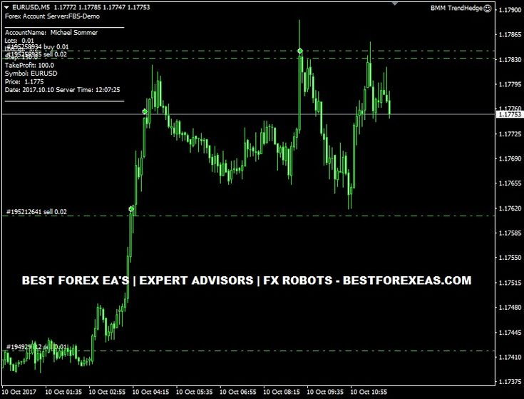 Forex hedge ea mt4