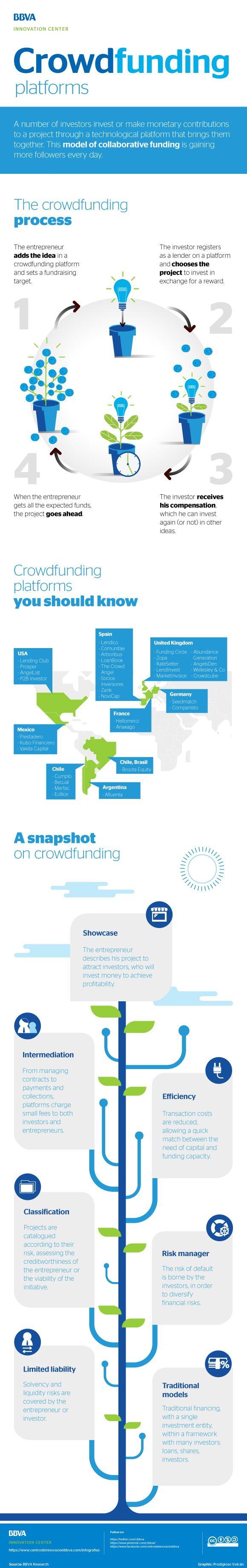 Infographic: Crowdfunding platforms - BBVA Innovation Center