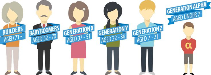 How to teach Gen Z to be Collaborative, Innovative and Responsive