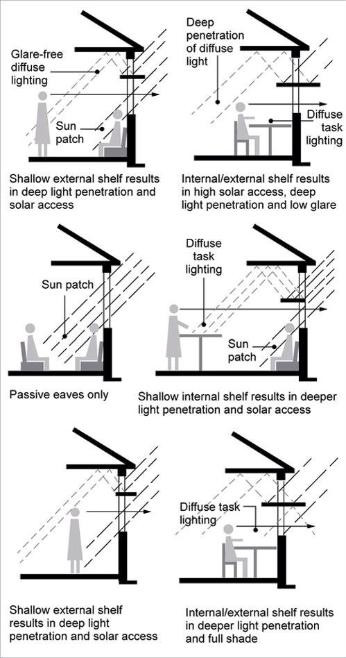diagram illustrating how solar pool heating works