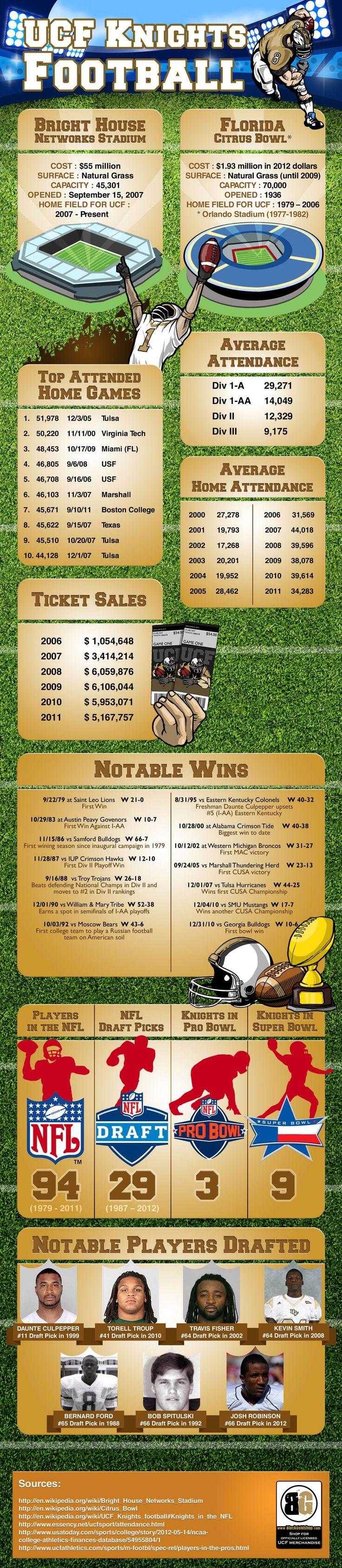 INFOGRAPHIC: A Look At UCF Football HistoryUcf Knights, Football Seasons, Colleges, Football Infographic, Ucf Football, Football History, Inauguration Football, Knights Football, Football Team