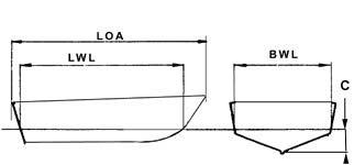 Outil de Calcul surface antifouling