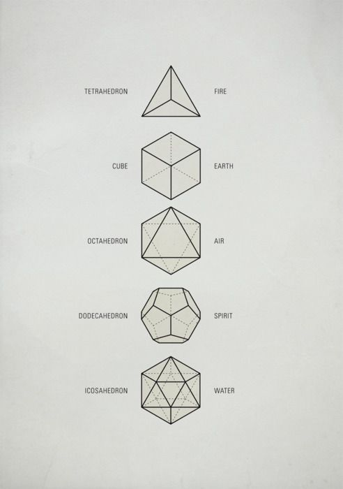 Michael Paukner, Sacred Geometry 1   The Platonic Solids    These five Platonic solids are ideal, primal models of crystal patterns that occur throughout the world of minerals in countless variations. These are the only five regular polyhedra, that is, the only five solids made from the same equilateral, equiangular polygons. They are geometrical forms which are said to act as a template from which all life springs...