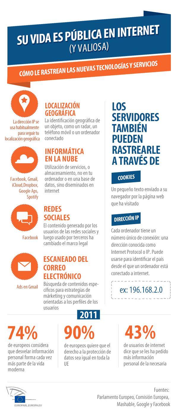 ¿Cómo te espían las TIC? - Infografia protección de datos UE www.ticbeat.com/economia/proteccion-datos-como-rastrean-tic-usuario-infografia/