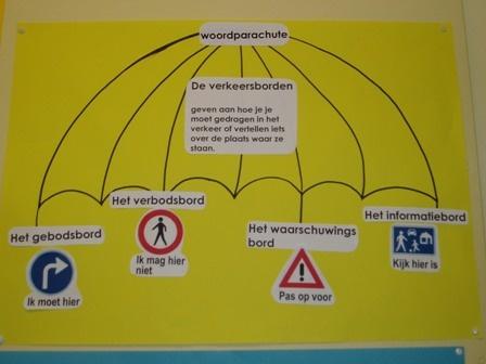 De woordparachute. Uitgebreidere versie van de woordparaplu.
