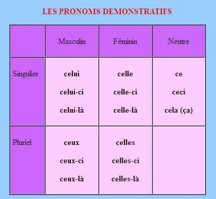 Pronoms demonstratif