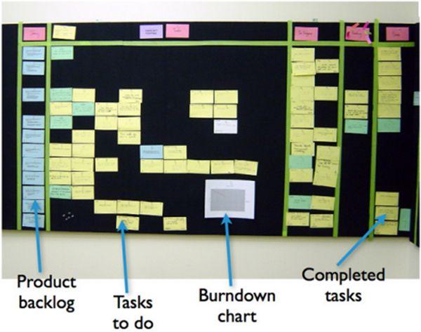 127 best Agile   Scrum   Kanban images on Pinterest Productivity - ms project burndown chart