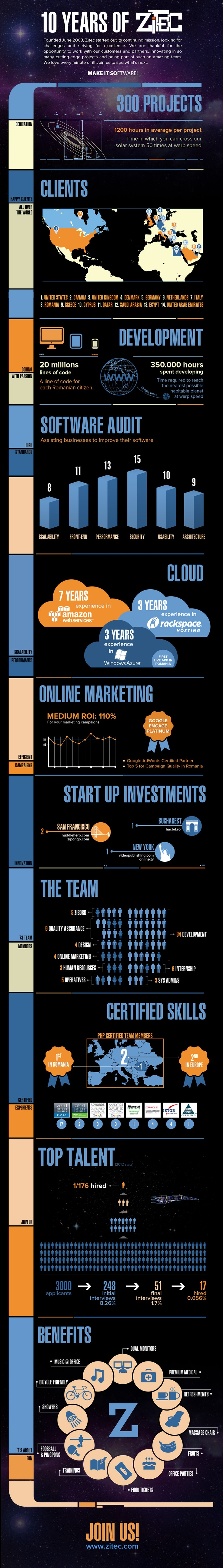 Celebrating 10 years of Zitec with an Infographic