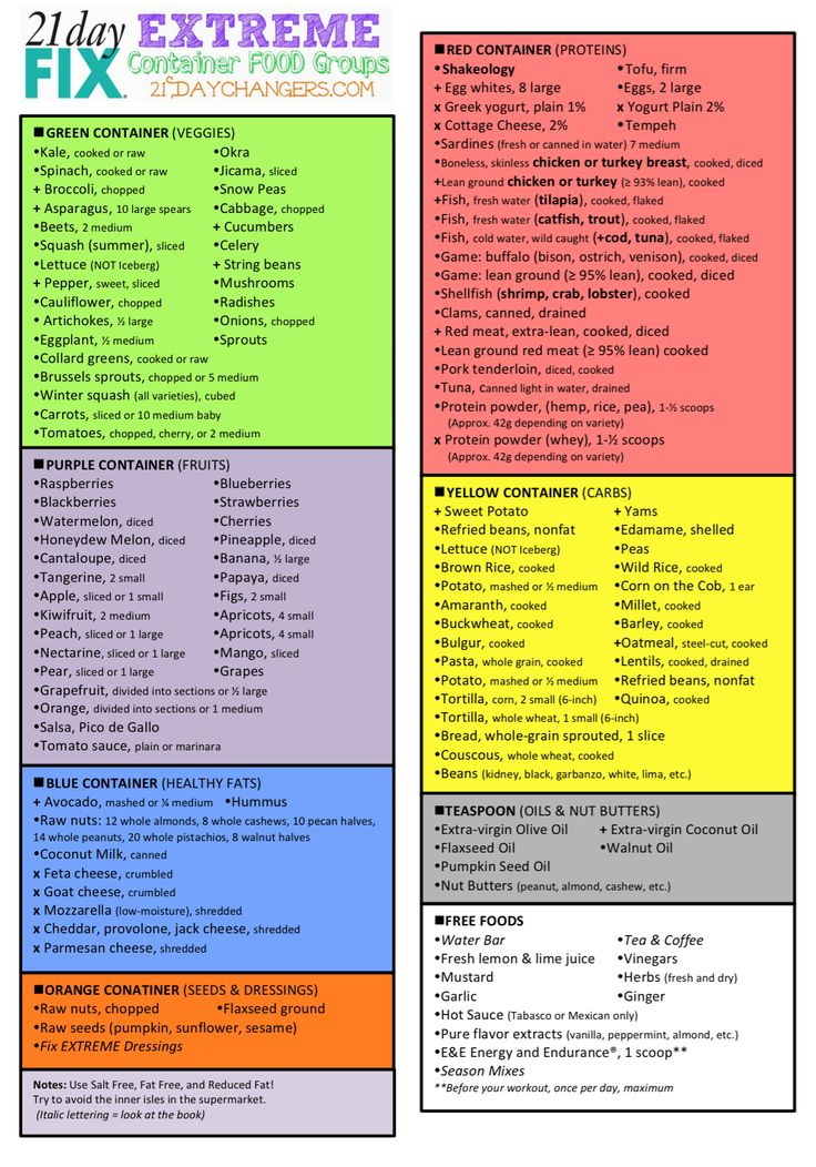 Hello Changers! I wanted to make an easy cheat-sheet that you can print and make your shopping list a little bit easier to make!  Here is a link so you can print it: Container Food Groups 21 …
