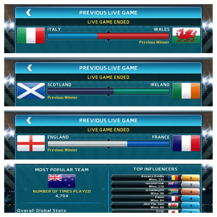 It's over. What an amazing #sixnations it has been, it really was down to the wire! Here are the Rugby Nations 15 LIVE GAME results from the final weekend, and the tournament TOP INFLUENCER Kovacs Ovidiu!  #final #sixnations #6nations #rugby #union #rwc2015 #live #mobile #video #games #ios #android #amazon #tournament #win #ireland