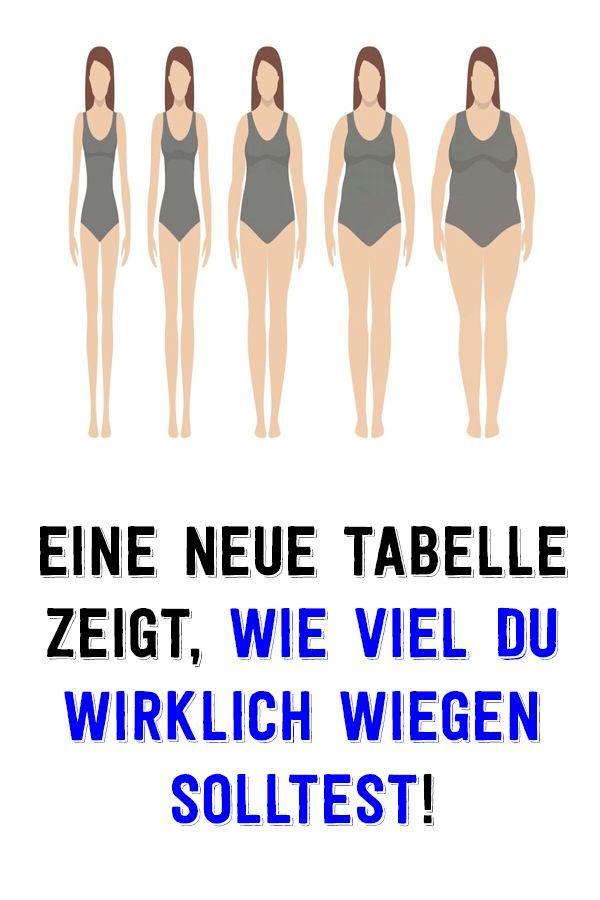 Gewichtstabelle für frauen: was ist ihr idealegewicht entsprechend ihrer körperform, ihrem alter und ihrer grösse – Caren Assing