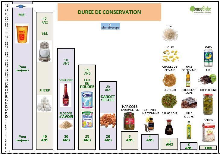 infographie-duree-vie-aliments
