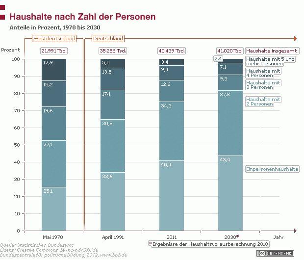Haushalte nach Zahl der Personen  24.10.2012Die Haushalte in Deutschland werden tendenziell immer kleiner. Die Einpersonenhaushalte übertreffen zahlenmäßig mittlerweile alle anderen Haushaltsgrößen – im Jahr 2011 lag ihr Anteil bei 40,4 Prozent.