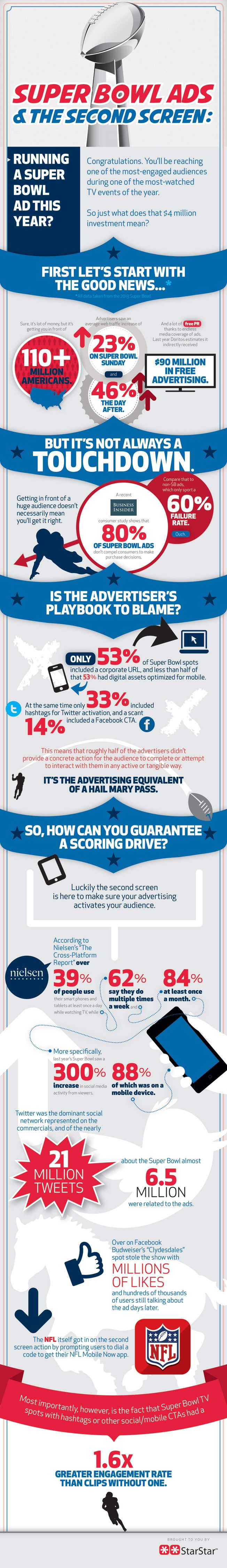 Will Super Bowl Advertisers Put Hashtags and Facebook URLs in Their Spots?: Social Media Marketing, Bowls Adverti, Ads Infographic, Bowls Ads, Super Bowls, Superbowl Infographic, 2Nd Screens, Second Screens, Mobiles Marketing