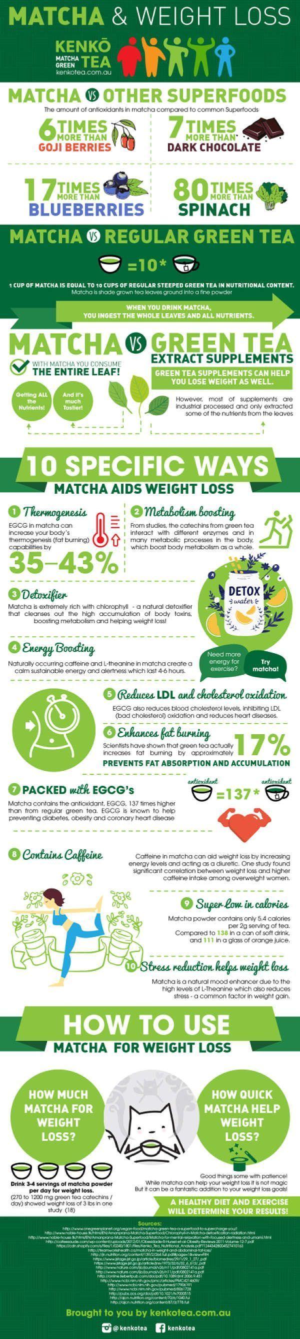 Matcha Green Tea health Benefits Infographic. Try Mango Lime Matcha Sparkling Tea from Bhakti to get your match a fix   drinkbhakti.com #nutritionfactslosingweight
