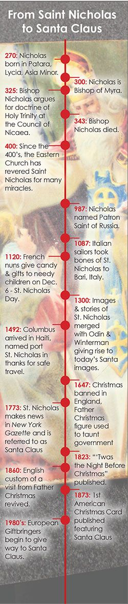 From Saint Nicholas to Santa Claus, a timeline.