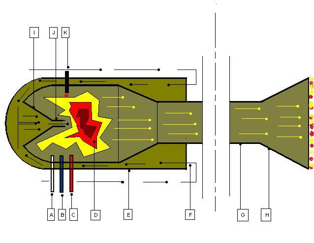A - injecteur air comprimé de démarrage. ( ce dernier peut être orienté autrement )  B - arrivée de comburant ( sert à aider au démarrage ou en altitude, mais facultative sous cette configuration ).  C - arrivée de carburant ( injection simple, mais plusieurs injecteurs peuvent être envisagés )  D - chambre de combustion  E - coiffe chicane  F - entrée d'air.  G - résonateur  H - tuyère  I - collecteur  J - détecteur injecteur air atmosphérique  K - allumage