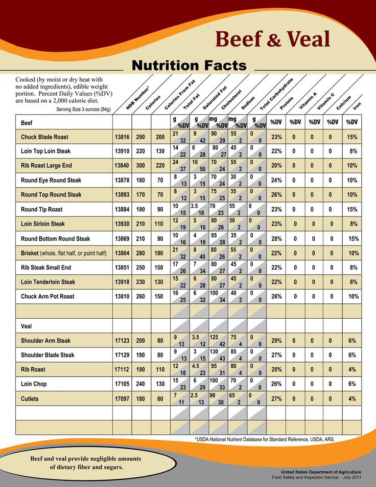 Beef Nutrition Facts Chart