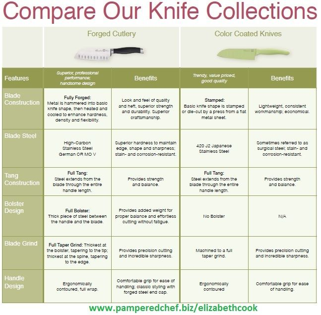 25 best Pampered chef images on Pinterest | Direct sales games ...