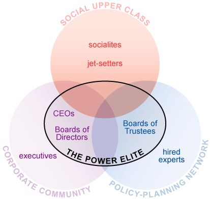 cw mills power elite theory essay Marxist theories of power were originally developed by marx but have been  but  have also been very significantly modified by theorists such as cw mills.