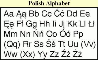 Polish Alphabet