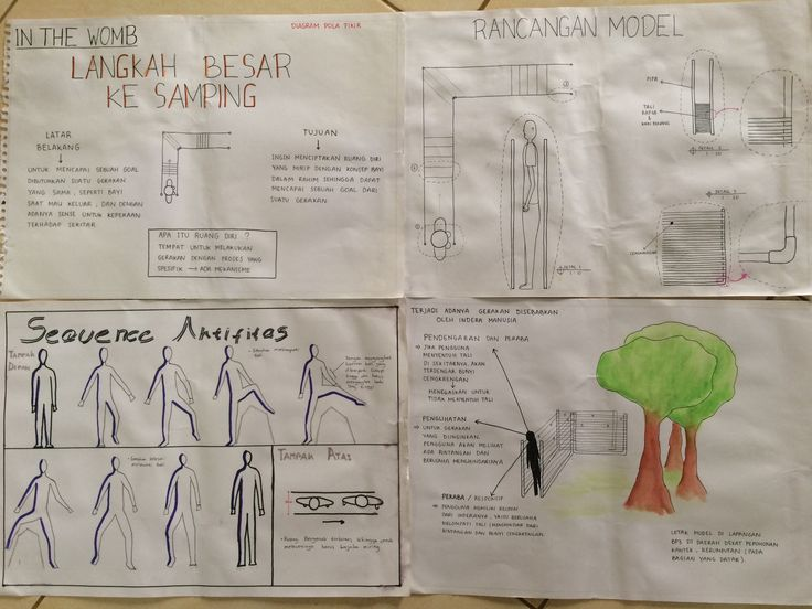 Diagram pemikiran (my body in the womb) - Novie Stella Samosir. Kelas 1 kelompok…