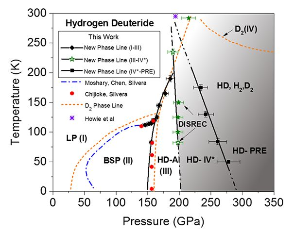 Researchers from the Department of Physics at the Harvard University have found two new quantum states of a particular isotope of hydrogen, getting a step closer to proving the existence of metallic hydrogen. (2016-12)