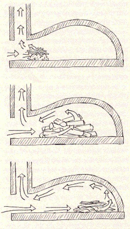 Direktes heizen - 1) Unter dem Kamin anzünden, damit dieser sich aufheizt und zieht.  2) In der Mitte bzw. auf der ganzen Fläche, Aufheizen.  3) Glut nach hinten oder zur Seite schieben, freie Fläche säubern und darauf backen.