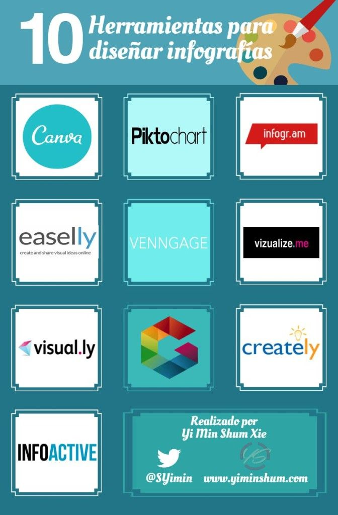 10 herramientas para diseñar infografías. Infografía en español. #CommunityManager