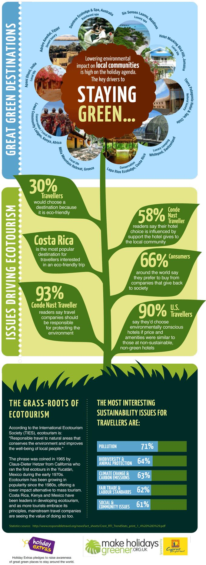 How tourism ensures environmental sustainability