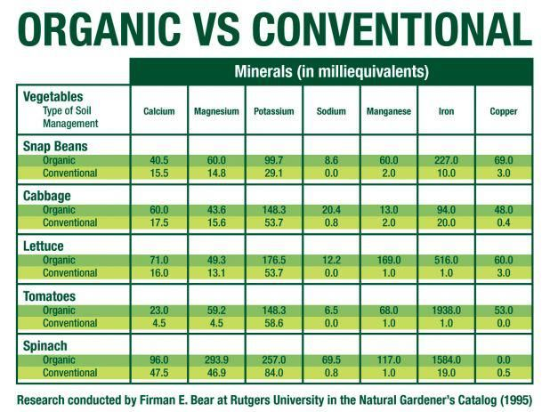Nutritional content of foods grown organically vs conventional.