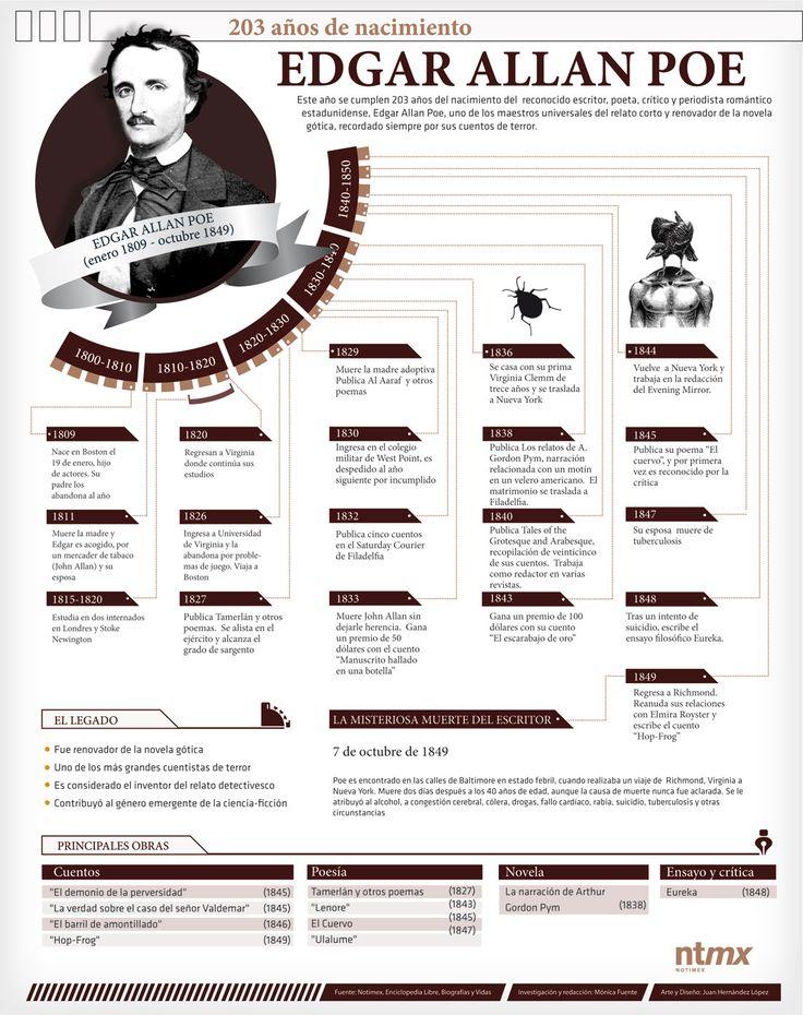 Edgar Allan Poe #infografia #infographic
