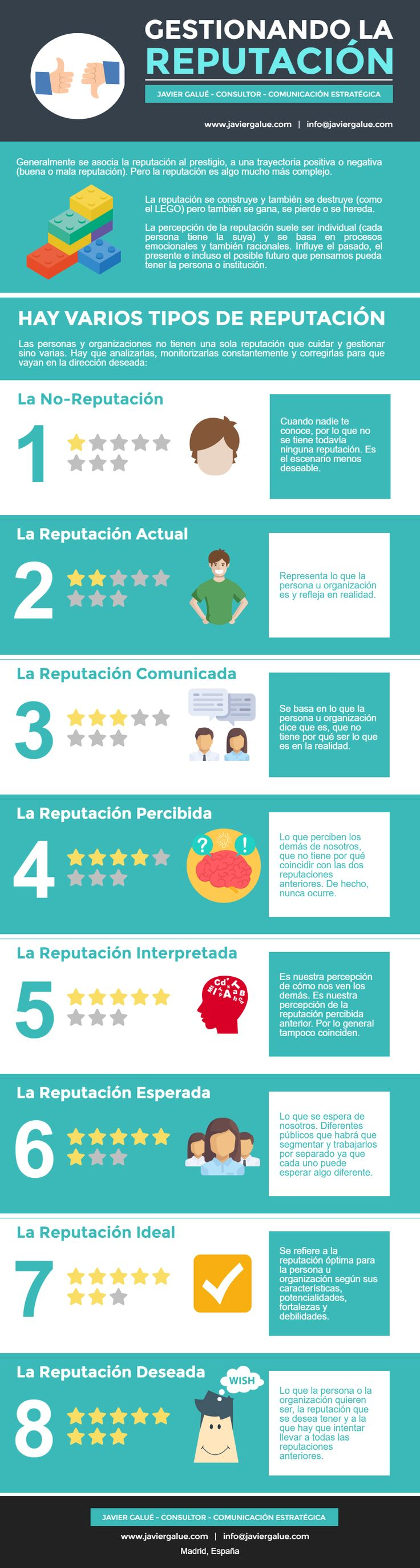 Gestionando la Reputación -  #reputacion #marketing