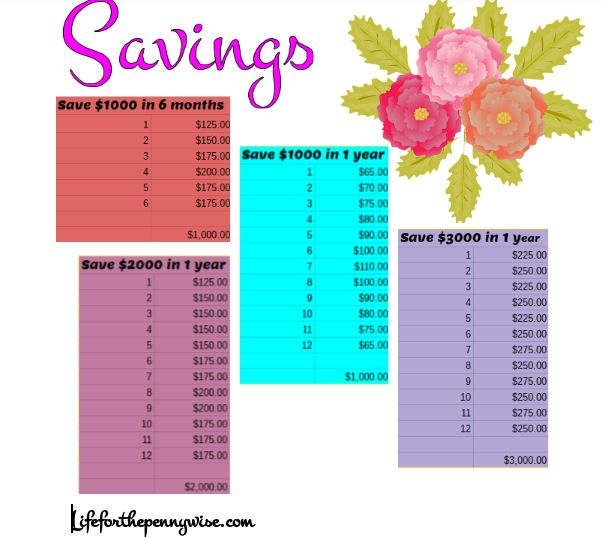 Lets get saving money! whether you are saving money for Christmas, a family vacation or just for a rainy day fund. Here are for different ways to save. Choose between the number of months and the amount of money! Need a little side hustle to get the extra money you need? Here are 29 ways. Maybe you are planning on using this money to get yourself out of Debt? Here is a Free template for that. If you cut[Read more] ...