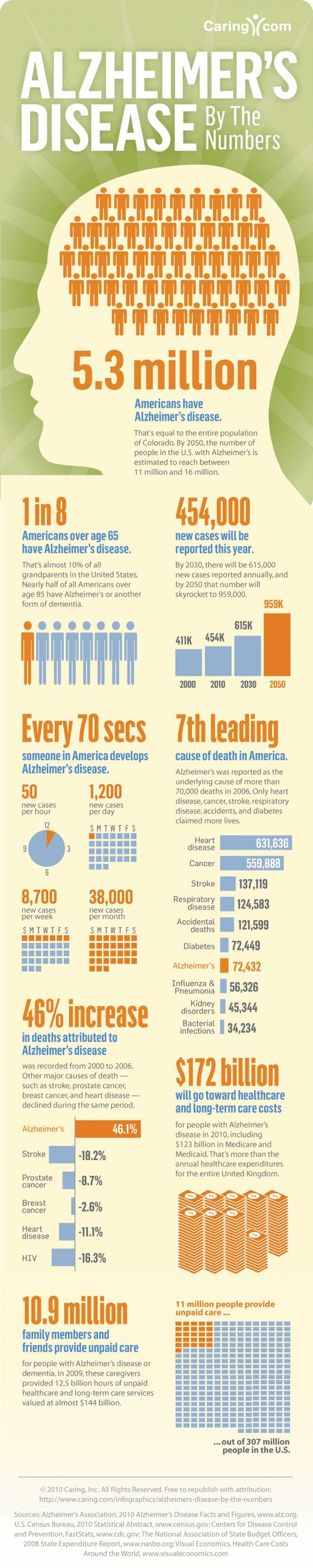 Alzheimers disease by the numbers.