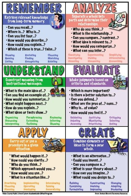 Revised Version of Bloom's Taxonomy questioning for Higher Thinking
