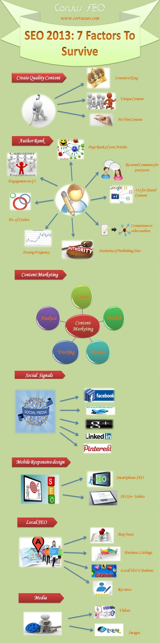 SEO 2013 #HOM3 Handboek Online Marketing