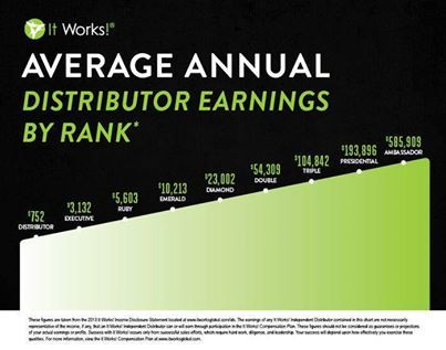 Average Annual Distributor Earnings...ouuu...ahhh! :)