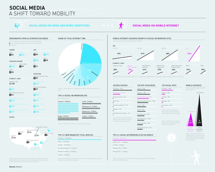 Social Media : A shift towards mobility infographic