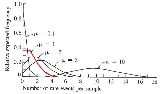 Poisson distribution is one of the important topics of statistics. This poisson distribution examples will guide you to understand this concept better. First a brief description is given about poisson distribution and then further examples are given on poisson distribution. Understand the concept here and gain quality statistics help.