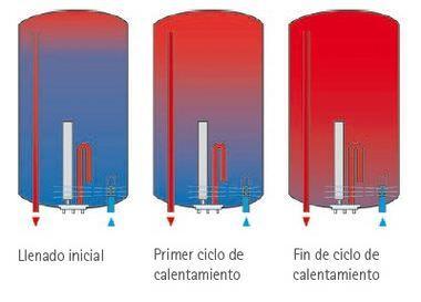 Cómo elegir termos eléctricos http://ahorraclima.es/content/20-termos-electricos