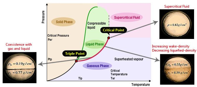 Supercritical fluid  Critical point occurs under conditions such as specific values of pressure and temperature at which no phase boundaries exist. Therefore, the supercritical fluid is any substance at a temperature and pressure above its critical point.