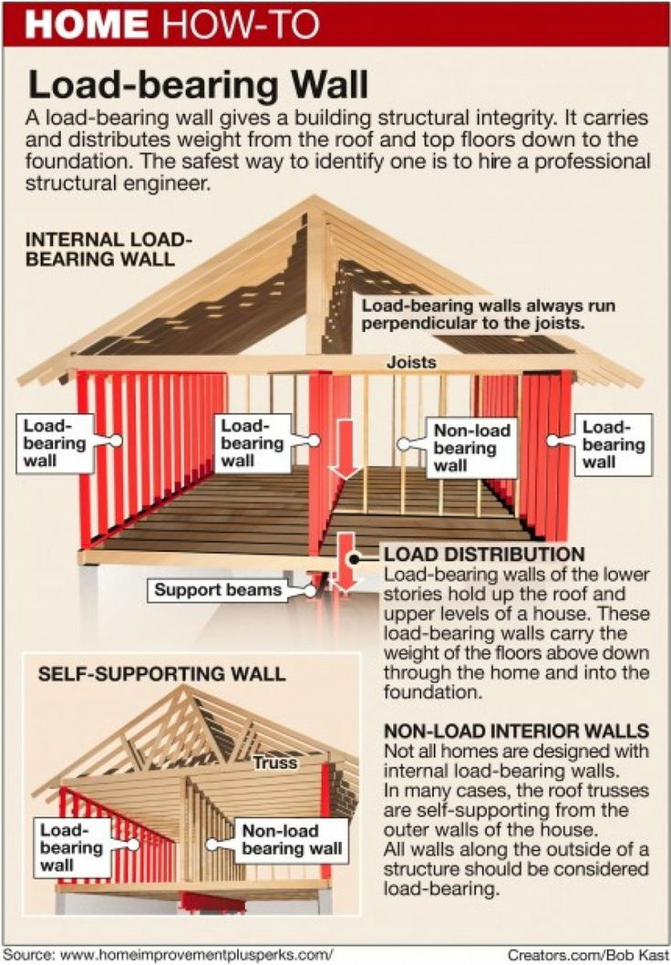 The 25 best load bearing wall ideas on pinterest half for Can a load bearing wall be removed