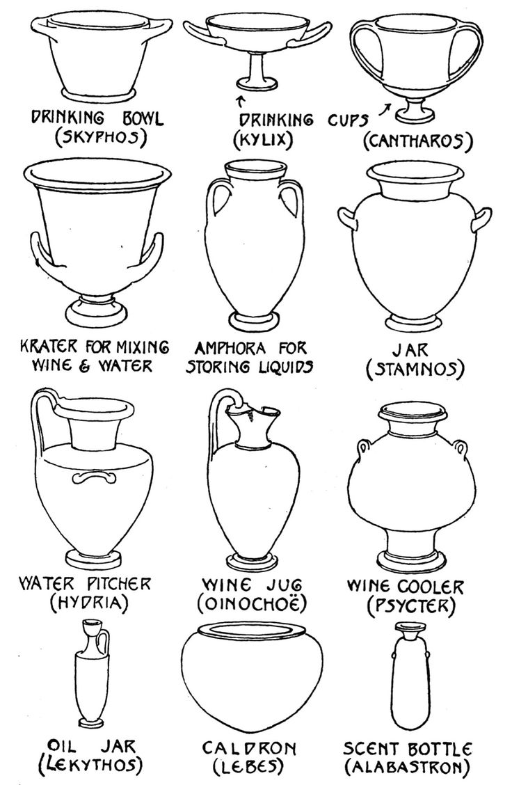 "intheheatherbright: "" "" Types of Greek Vases. "" Marjorie & C. H. B.Quennell, Everyday Things in Archaic Greece (London: B. T. Batsford, 1931). """