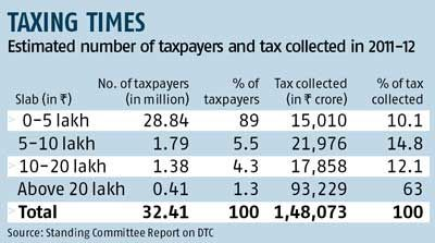 Estimated number of tax payers and tax collected in 2011-12