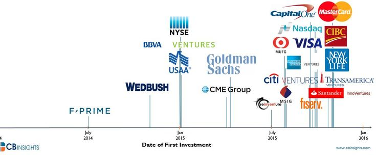 The March Of Financial Services Giants Into Bitcoin And Blockchain Startups In One Chart I CBinsights