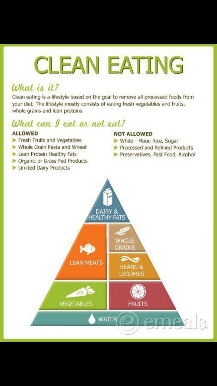 Clean eating guidelines Healthy living, Clean eating