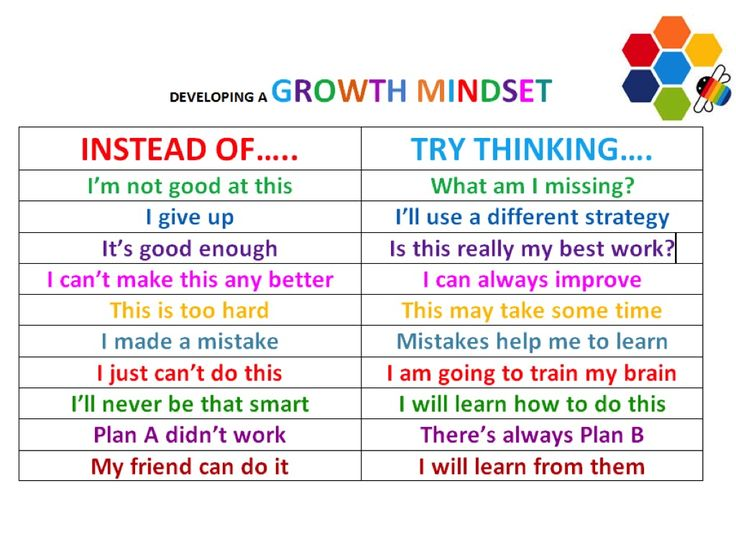 fixed mindset vs. growth mindset - Google Search